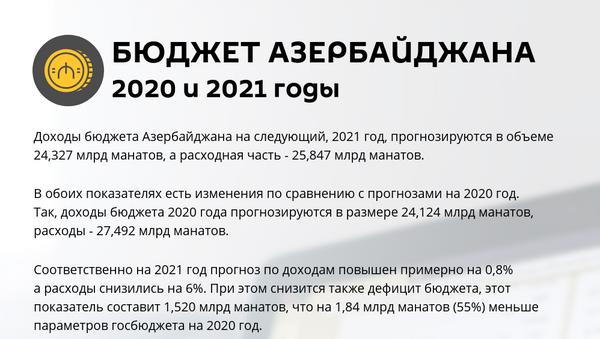 Инфографика: Бюджет Азербайджана 2020 и 2021 годы - Sputnik Азербайджан