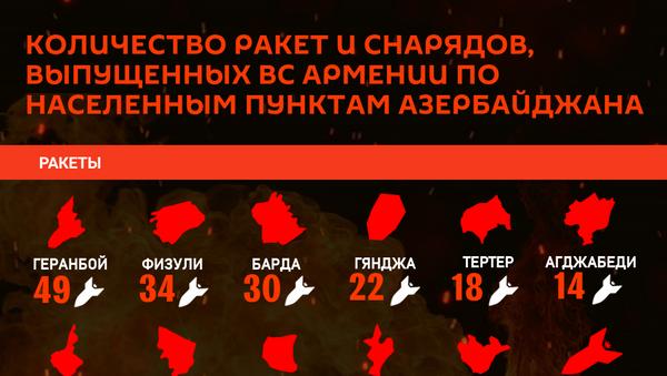 Инфографика: Количество снарядов, выпущенных ВС Армении по населенным пунктам Азербайджана - Sputnik Азербайджан
