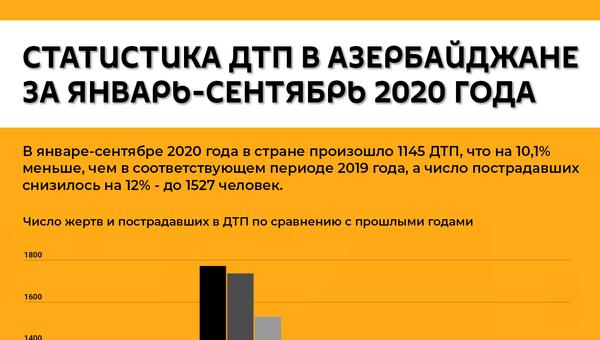 Инфографика: Статистика аварий в Азербайджан - Sputnik Азербайджан
