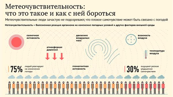 Инфографика: Метеочувствительность: что это такое и как с ней бороться - Sputnik Азербайджан