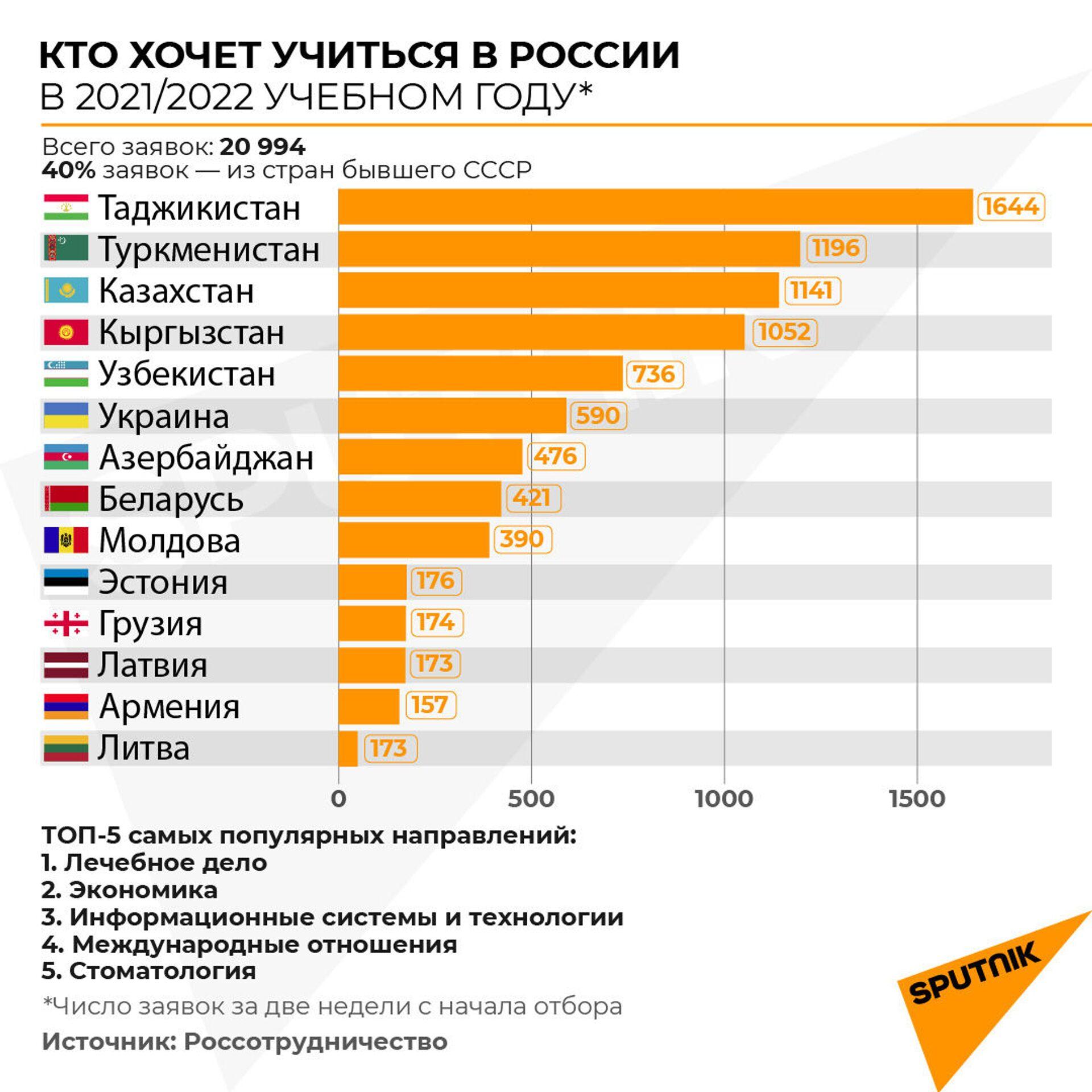 Поступить в вузы России стало в пять раз проще: что такое суперсервис для иностранцев? - Sputnik Азербайджан, 1920, 09.02.2021