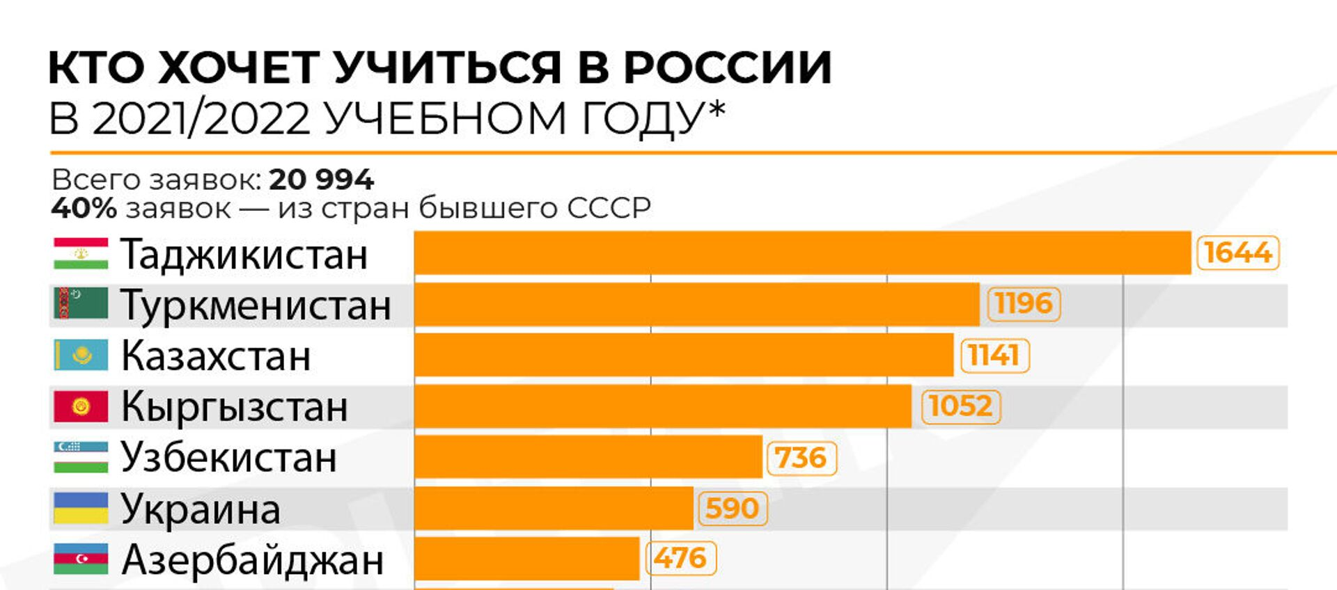 Инфографика: Кто хочет учиться в России - Sputnik Азербайджан, 1920, 13.02.2021