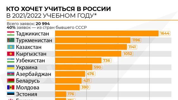 Инфографика: Кто хочет учиться в России - Sputnik Азербайджан