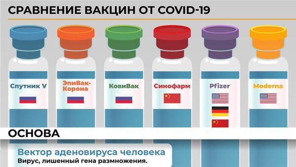 Инфографика: Сравнение вакцин от COVID-19 - Sputnik Азербайджан