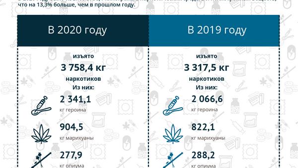 Инфографика: Оборот наркотиков в АР - Sputnik Азербайджан