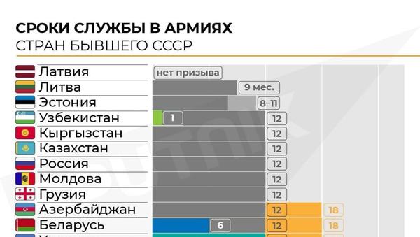 Инфографика: Сроки службы в армиях стран бывших СССР - Sputnik Азербайджан