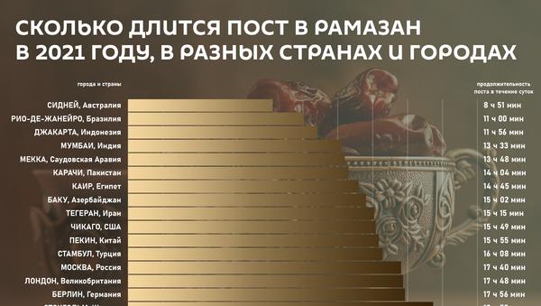 Инфографика: Пост Рамазан в разных странах - Sputnik Азербайджан