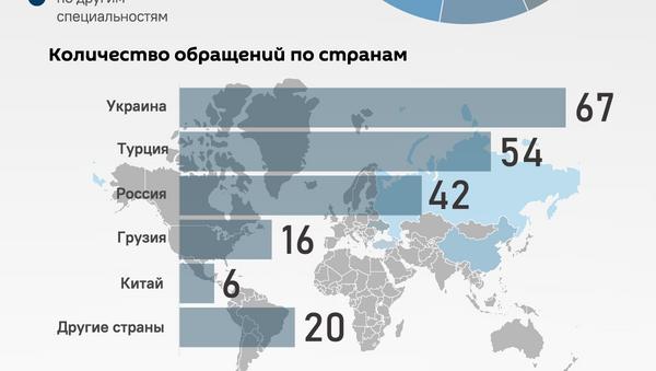 Инфографика: Статистика по заявкам на признание дипломов - Sputnik Азербайджан