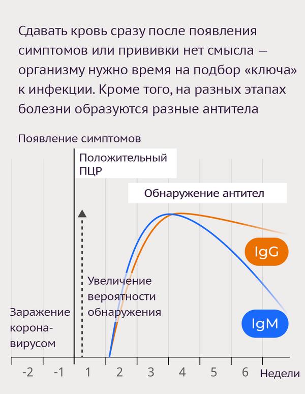 Тесты на антитела к коронавирусу-5 - Sputnik Азербайджан