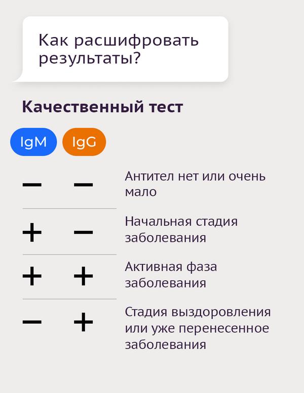 Тесты на антитела к коронавирусу-8 - Sputnik Азербайджан