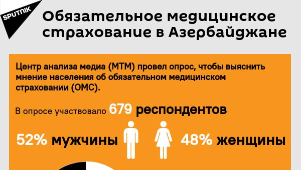Инфографика: Обязательное медицинское страхование в Азербайджане - Sputnik Азербайджан