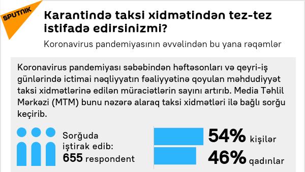 İnfoqrafika: Karantində taksi xidmətlərindən tez-tez istifadə edirsinizmi? - Sputnik Azərbaycan