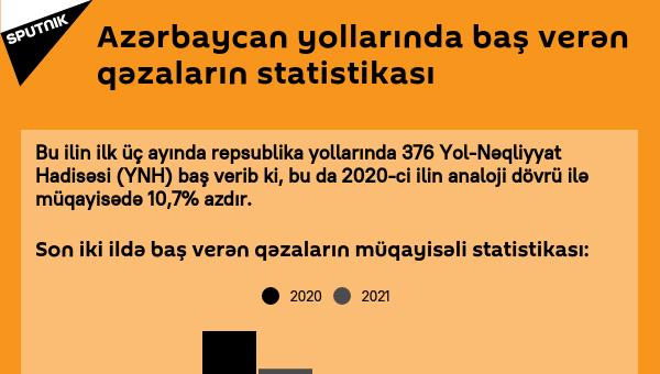 İnfoqrafika: Azərbaycanda qəzalların statistikası - Sputnik Azərbaycan
