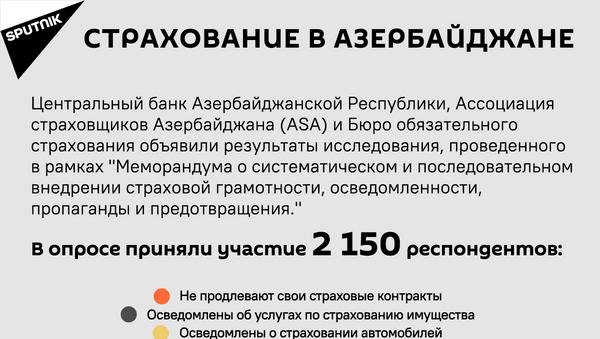 Инфографика: Страхование в Азербайджане - Sputnik Азербайджан