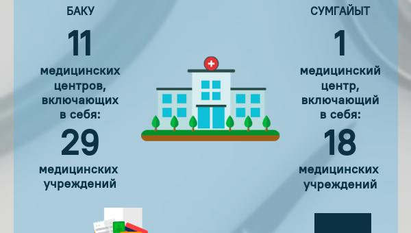 Инфографика: Здравохранение в Азербайджане - Sputnik Азербайджан