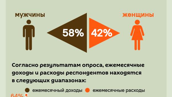 Инфографика: Расходы на основе дохода - Sputnik Азербайджан