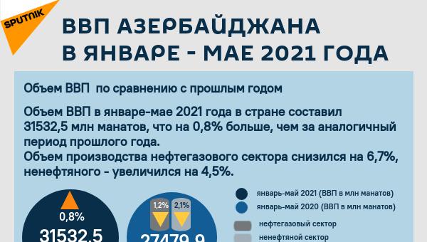 Инфографика: ВВП Азербайджана - Sputnik Азербайджан
