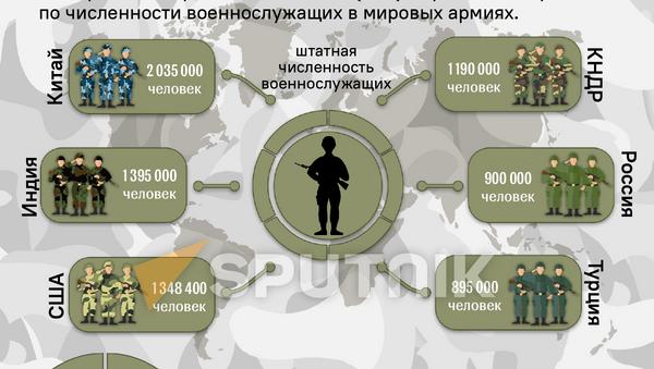 Инфографика: Самые сильные армии мира - Sputnik Азербайджан