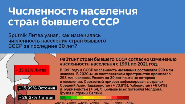 Инфографика: Численность населения стран бывшего СССР - Sputnik Азербайджан