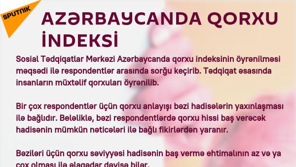 İnfoqrafika: Azərbaycanda qorxu indeksi - Sputnik Azərbaycan