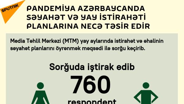 İnfoqrafika: Pandemiya Azərbaycanda səyahət və yay istirahəti planlarına necə təsir edir - Sputnik Azərbaycan