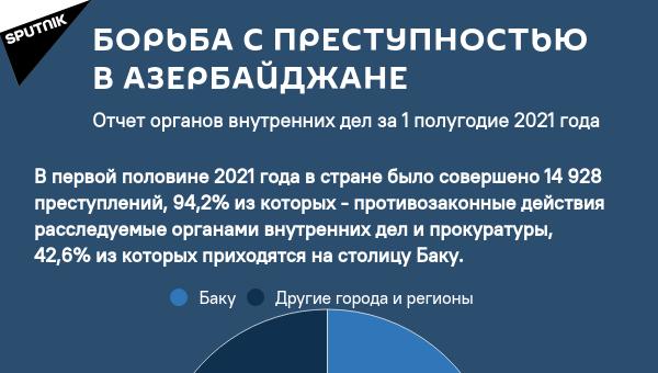 Инфографика: Борьба с преступностью в Азербайджане - Sputnik Азербайджан