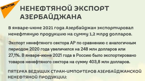 Инфографика: Нефтяной экспорт Азербайджана - Sputnik Азербайджан