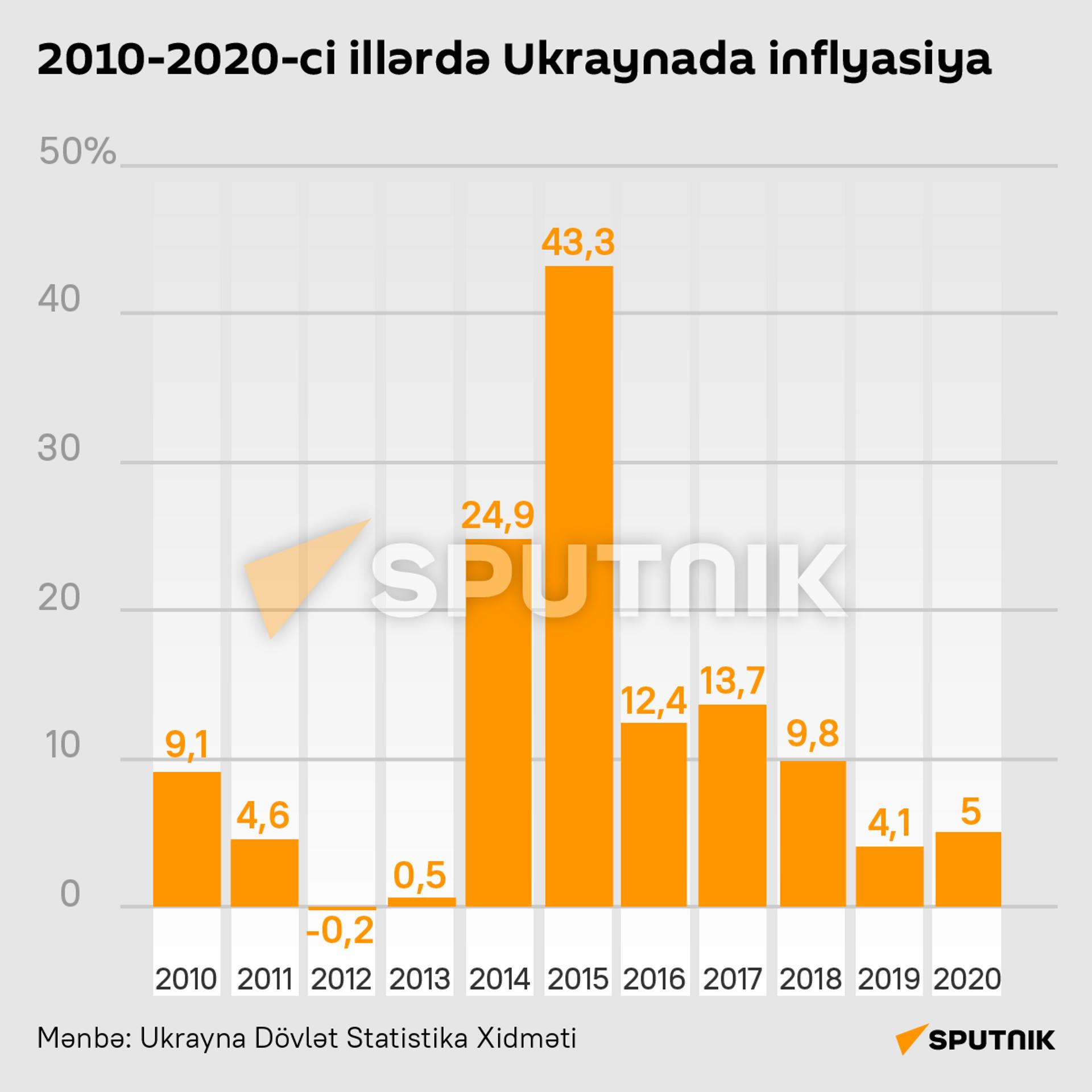 İnfoqrafika: Ukraynada inflyasiya - Sputnik Azərbaycan, 1920, 28.09.2021