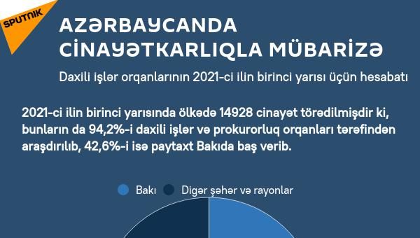 İnfoqrafika: Azərbaycanda cinayətkarlıqla mübarizə - Sputnik Azərbaycan