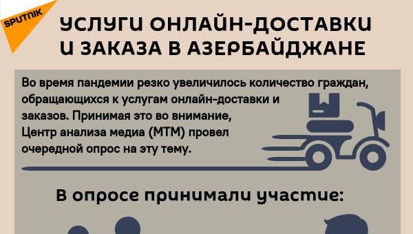 Инфографика: Услуги онлайн-доставки и заказа в Азербайджане - Sputnik Азербайджан