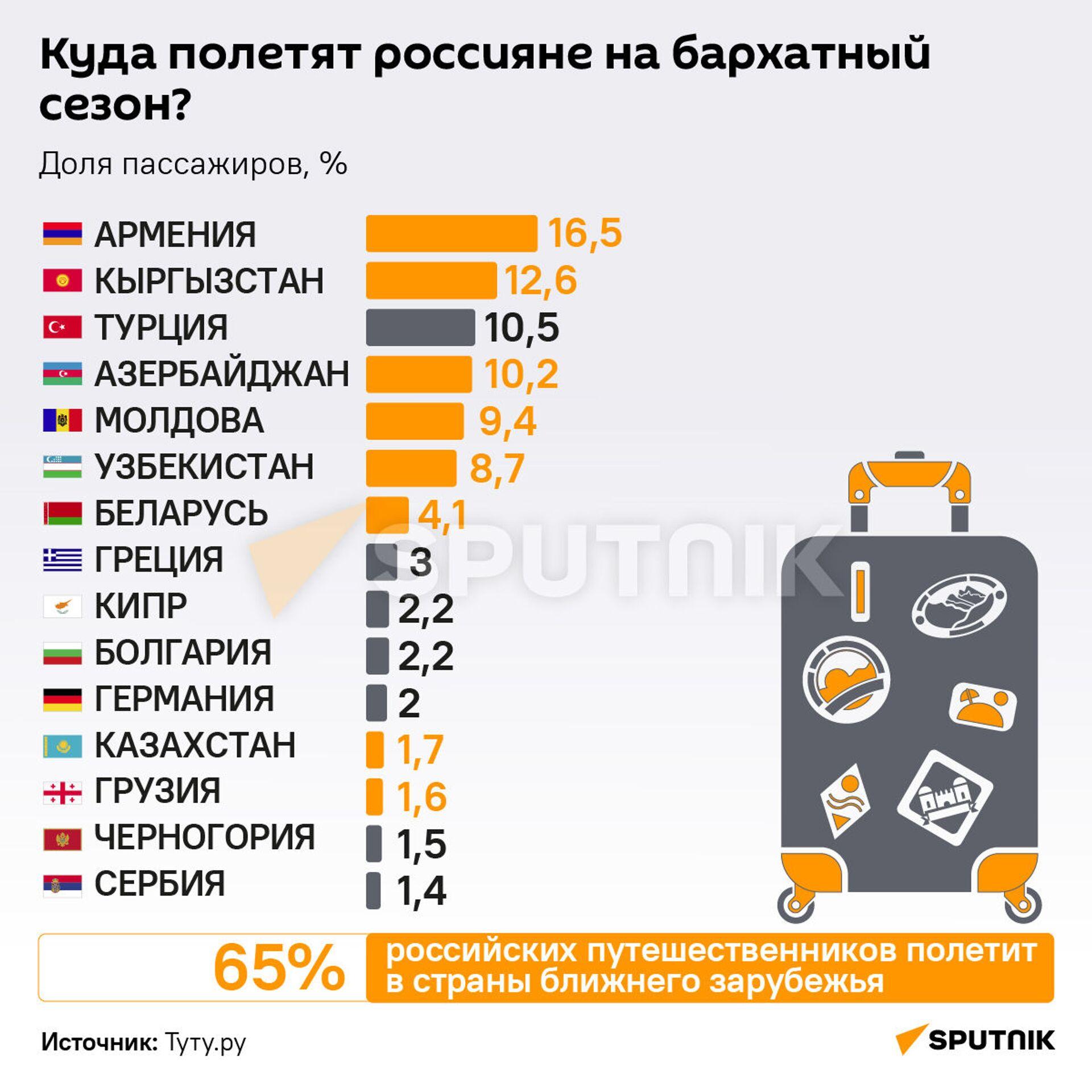 Инфографика: Куда поедут россияне в бархатный сезон? - Sputnik Азербайджан, 1920, 01.10.2021