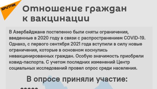 Инфографика: Отношение граждан к вакцинации - Sputnik Азербайджан