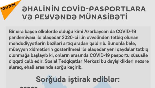 İnfoqrafika: ƏHALİINİN VAKSİNASİYAYA MÜNASİBƏTİ - Sputnik Azərbaycan