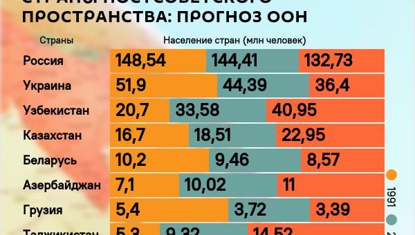 Инфографика: Как изменится численность населения постсоветских стран - Sputnik Азербайджан