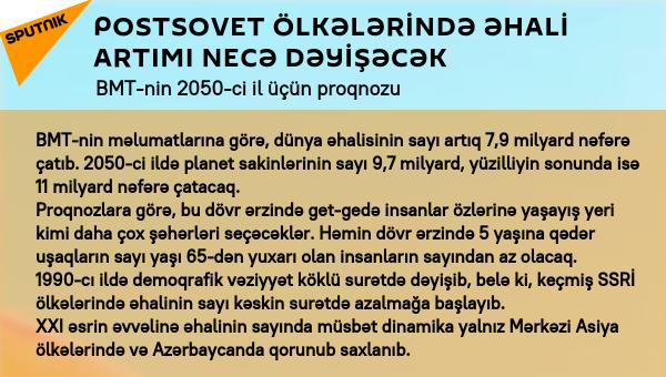 İnfoqrafika: Postsovet ölkələrində əhali artımı ilə bağlı vəziyyət - Sputnik Azərbaycan
