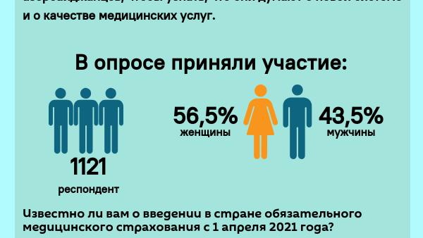 Инфографика: Что думают азербайджанцы об обязательном медицинском страховании? - Sputnik Азербайджан