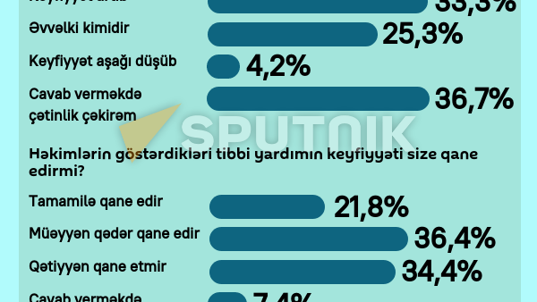 İnfoqrafika: Əhalinin icbari tibbi sığortaya münasibəti - Sputnik Azərbaycan
