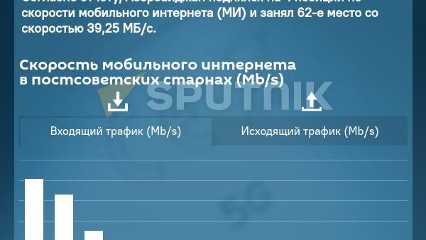 Инфографика: Глобальный рейтинг мобильного интернета за 2021 год - Sputnik Азербайджан