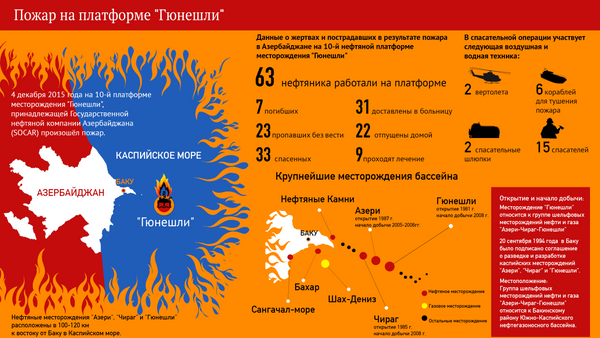 Пожар на морской нефтедобывающей платформе Гюнешли - Sputnik Азербайджан