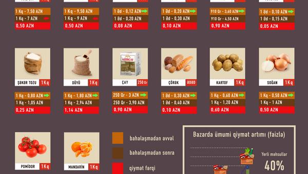 Ərzaq mallarının bahalaşması - Sputnik Azərbaycan