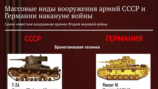 Вооружение Советской Армии в годы ВОВ - Sputnik Азербайджан