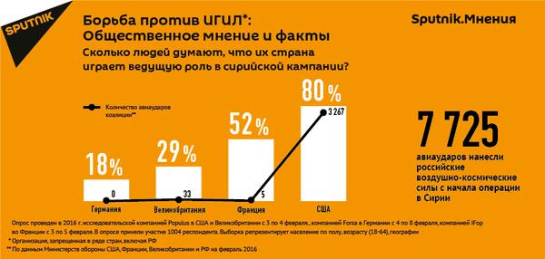 Sputnik.Мнения: борьба против ИГ - Sputnik Азербайджан