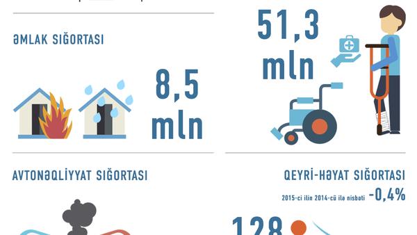 Sığorta bazarında ödənişlərin statistikası - Sputnik Azərbaycan