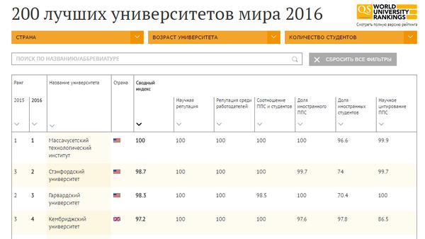 200 лучших вузов мира - Sputnik Азербайджан