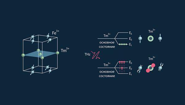 Схема работы памяти на Т-лучах - Sputnik Азербайджан