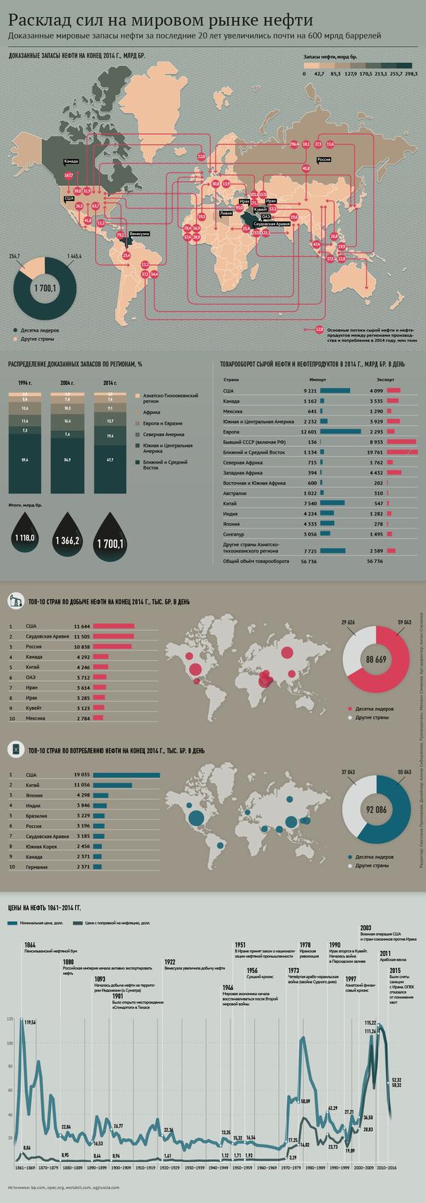 Расклад сил на мировом рынке нефти - Sputnik Азербайджан
