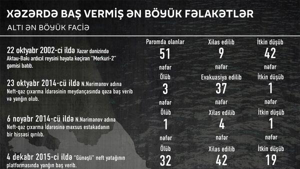 Xəzərdə baş vermiş ən böyük fəlakətlər - Sputnik Azərbaycan