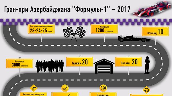 Транспортные маршруты Формулы-1 - Sputnik Азербайджан