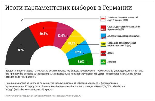 Итоги парламентских выборов в Германии - Sputnik Азербайджан