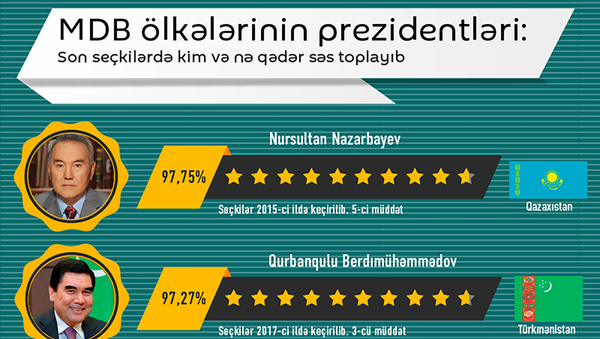 MDB ölkələri prezidentlərinin reytinqi - Sputnik Azərbaycan
